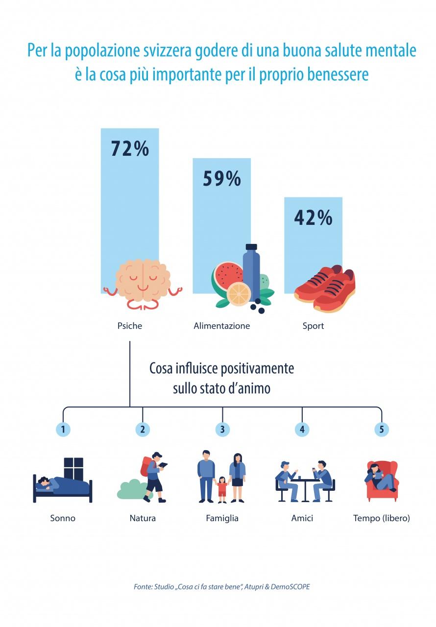 Il Lato Positivo Della Pandemia Facciamo Piu Sport Ticinonline